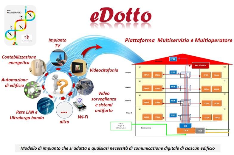 Servizi e funzionalità eDotto